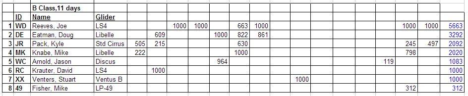 2012 Results B Class